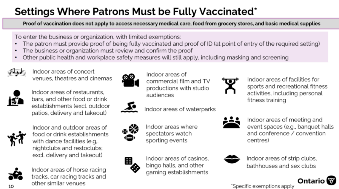A informative diagram explaining where individuals must present a proof of vaccination to enter the business or organization.